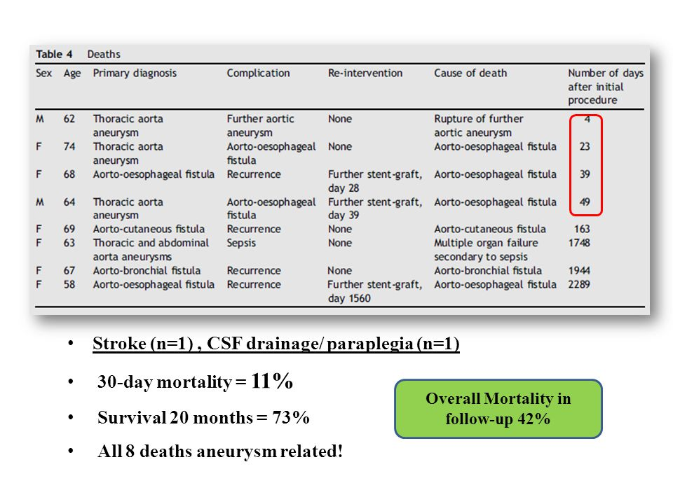 Overall Mortality in follow-up 42%