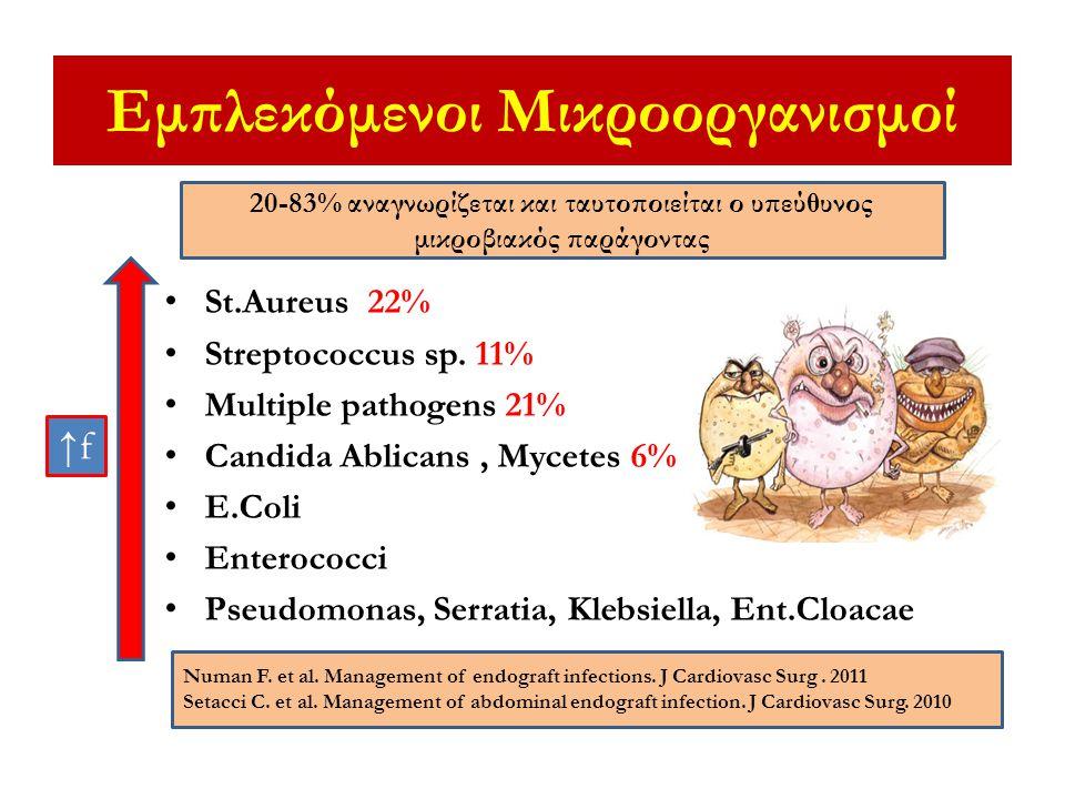 Εμπλεκόμενοι Μικροοργανισμοί