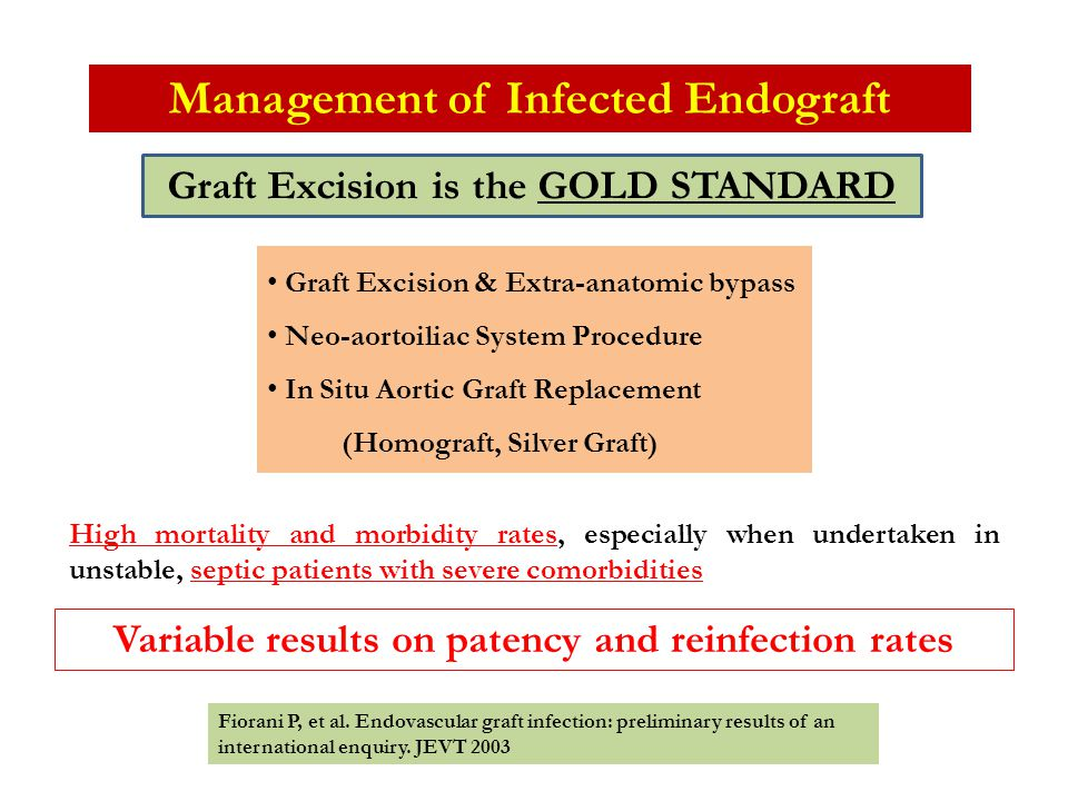 Management of Infected Endograft