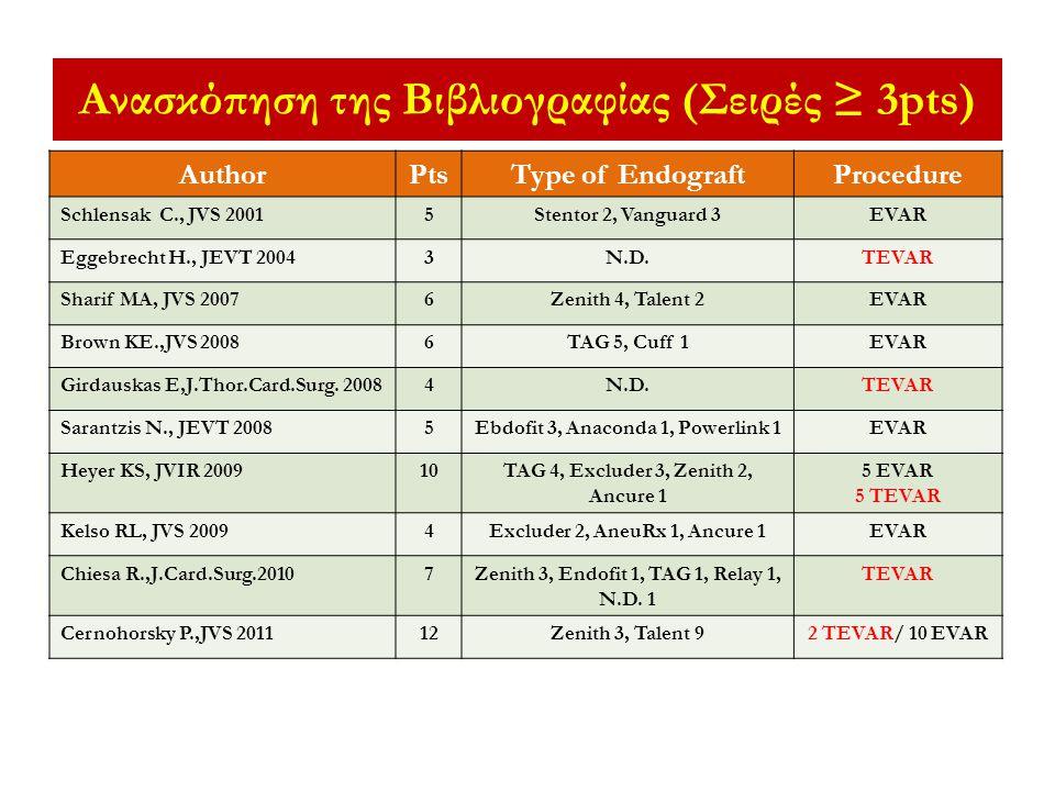 Ανασκόπηση της Βιβλιογραφίας (Σειρές ≥ 3pts)