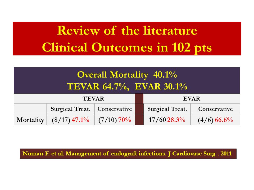 Review of the literature Clinical Outcomes in 102 pts