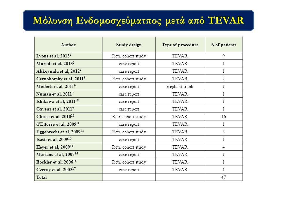 Μόλυνση Ενδομοσχεύματπος μετά από TEVAR