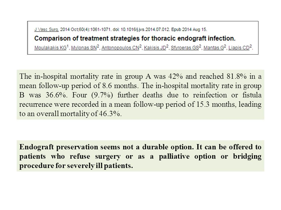 The in-hospital mortality rate in group A was 42% and reached 81