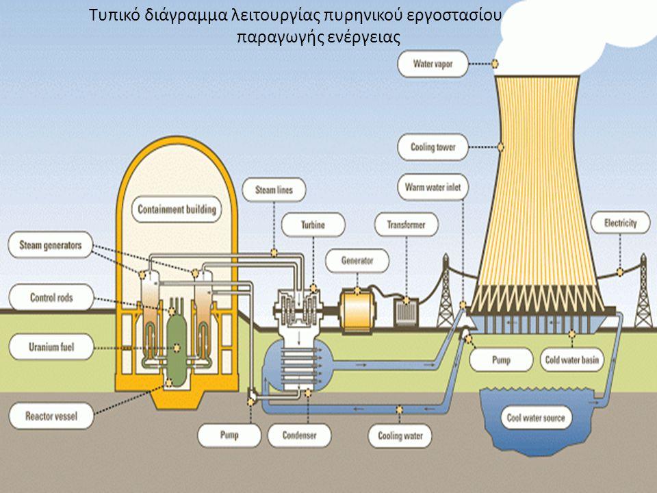 Τυπικό διάγραμμα λειτουργίας πυρηνικού εργοστασίου