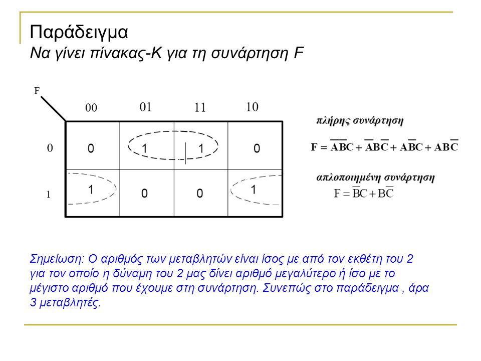 Παράδειγμα Να γίνει πίνακας-Κ για τη συνάρτηση F