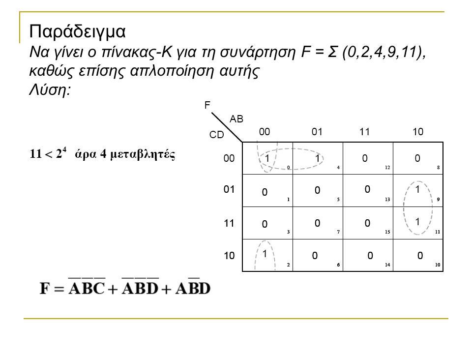 Παράδειγμα Να γίνει ο πίνακας-Κ για τη συνάρτηση F = Σ (0,2,4,9,11), καθώς επίσης απλοποίηση αυτής.