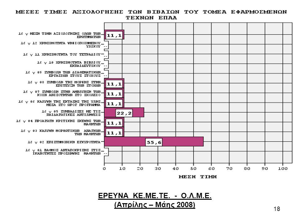 ΕΡΕΥΝΑ ΚΕ.ΜΕ.ΤΕ. - Ο.Λ.Μ.Ε. (Απρίλης – Μάης 2008)