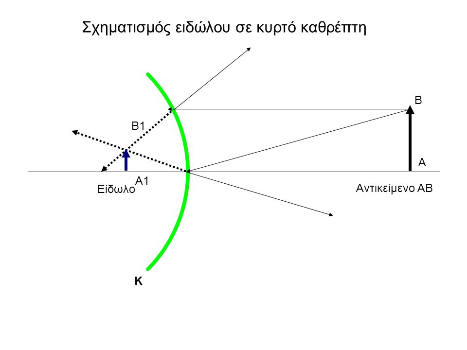 Σχηματισμός ειδώλου σε κυρτό καθρέπτη