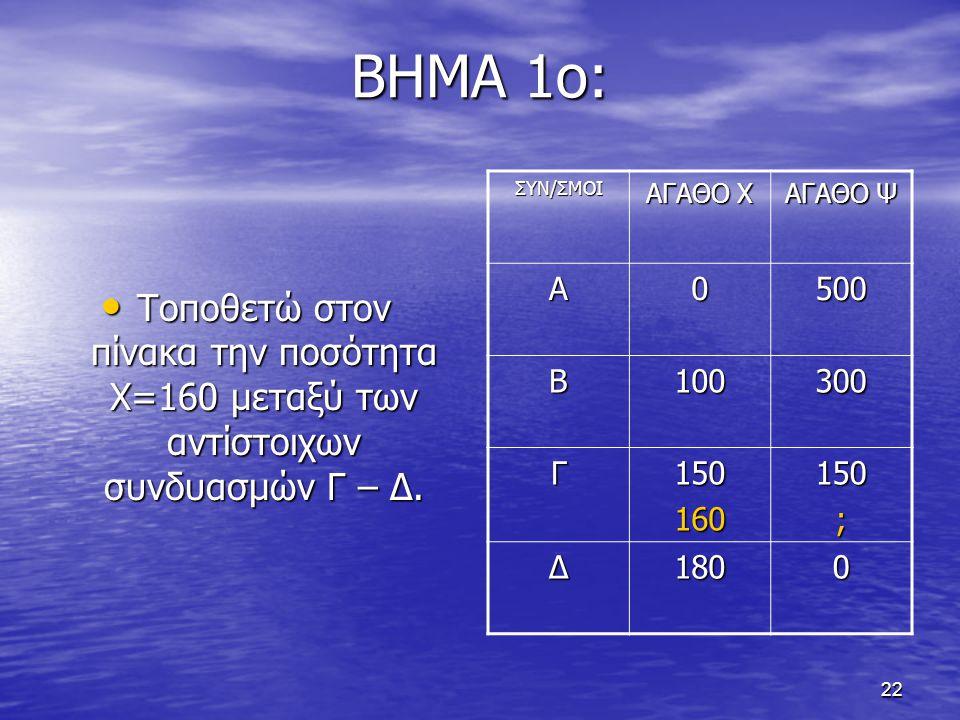 ΒΗΜΑ 1ο: Τοποθετώ στον πίνακα την ποσότητα Χ=160 μεταξύ των αντίστοιχων συνδυασμών Γ – Δ. ΣΥΝ/ΣΜΟΙ.