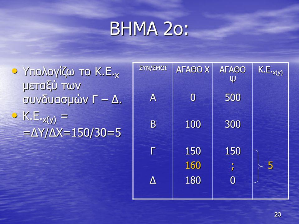 ΒΗΜΑ 2ο: Υπολογίζω το Κ.Ε.x μεταξύ των συνδυασμών Γ – Δ. Κ.Ε.x(y) =