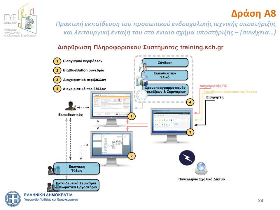 Δράση Α8 Πρακτική εκπαίδευση του προσωπικού ενδοσχολικής τεχνικής υποστήριξης και λειτουργική ένταξή του στο ενιαίο σχήμα υποστήριξης – (συνέχεια…)
