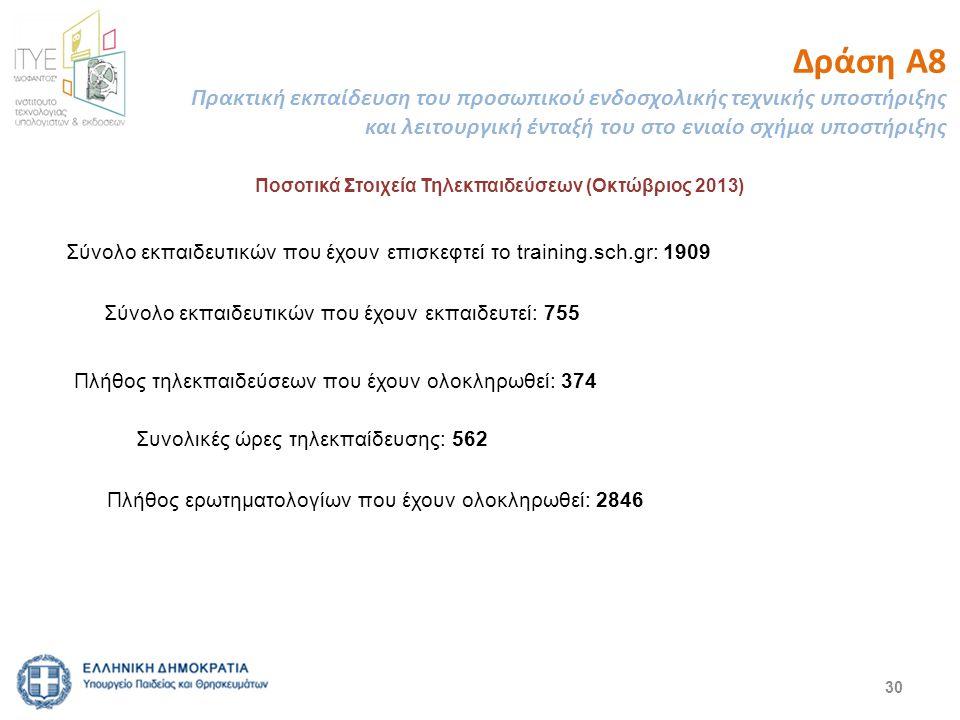Γ. Πληροφοριακό Σύστημα και Αξιολόγησης Συνεδρίας