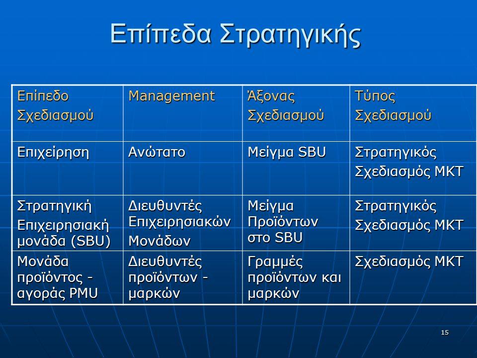 Επίπεδα Στρατηγικής Επίπεδο Σχεδιασμού Management Άξονας Τύπος