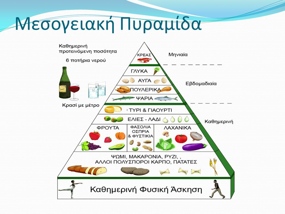 Μεσογειακή Πυραμίδα