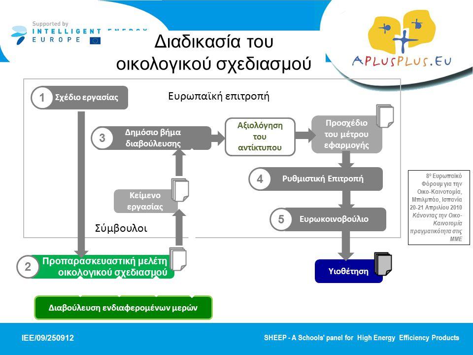 Διαδικασία του οικολογικού σχεδιασμού