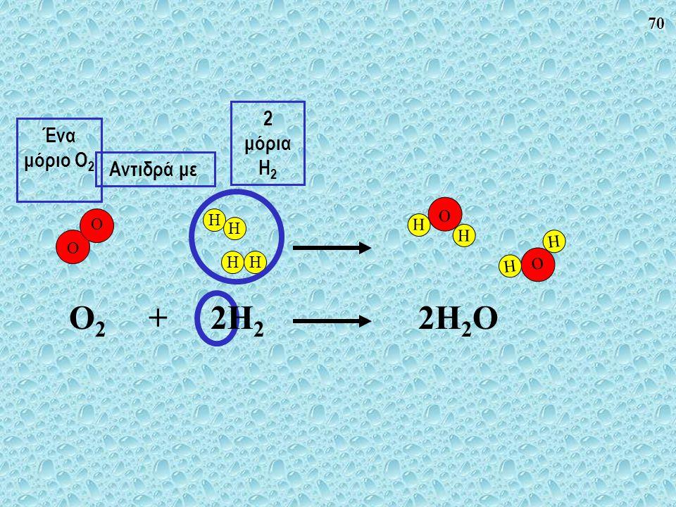 2 μόρια H2 Ένα μόριο O2 Αντιδρά με O H O H O H H O2 + 2H2 2H2O