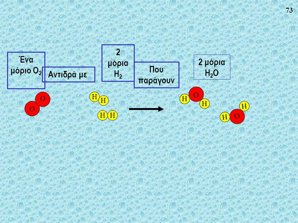 2 μόρια H2 Ένα μόριο O2 2 μόρια H2O Που παράγουν Αντιδρά με