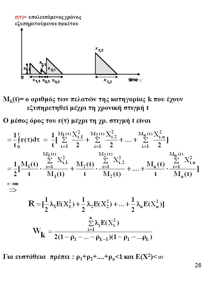 O μέσος όρος του r(τ) μέχρι τη χρ. στιγμή t είναι