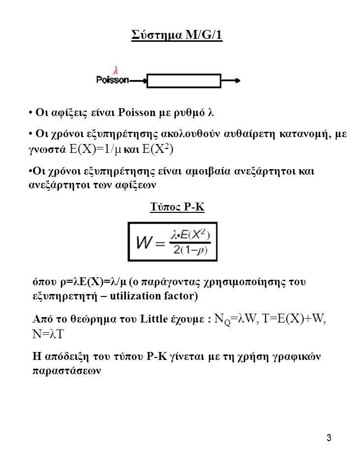 Σύστημα Μ/G/1 Οι αφίξεις είναι Poisson με ρυθμό λ