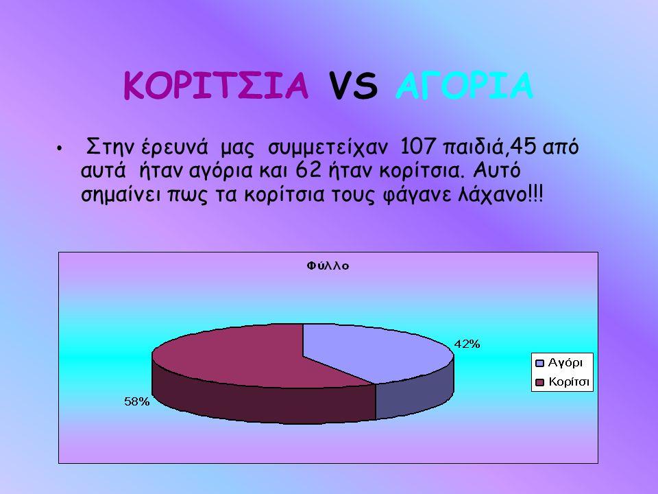 ΚΟΡΙΤΣΙΑ VS ΑΓΟΡΙΑ