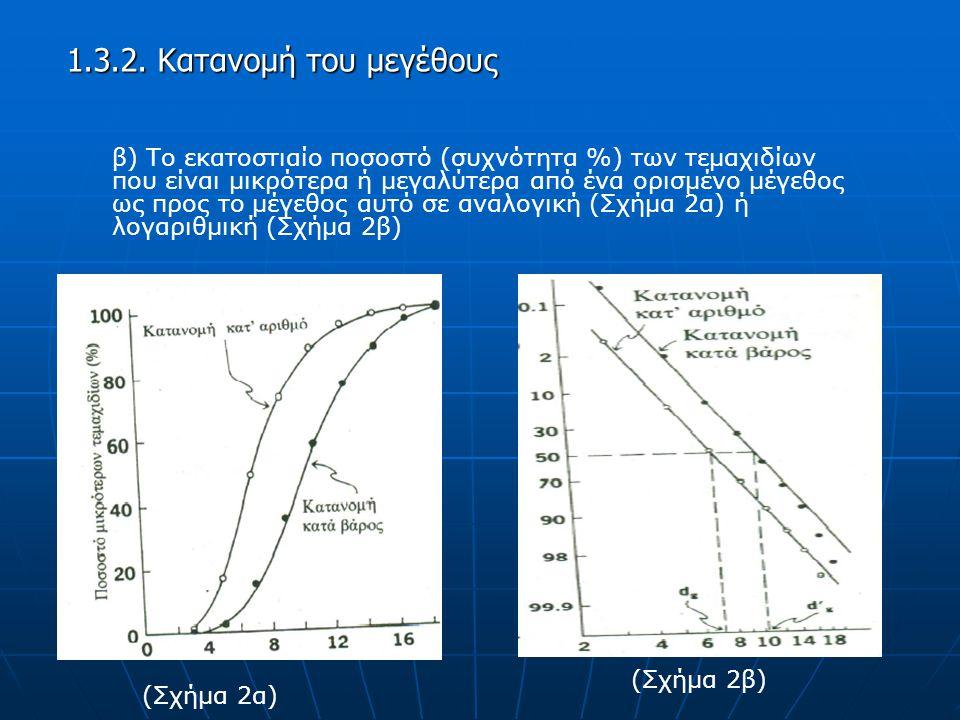 1.3.2. Κατανομή του μεγέθους