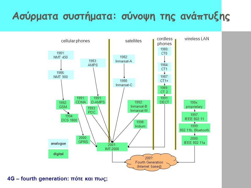 Ασύρματα συστήματα: σύνοψη της ανάπτυξης