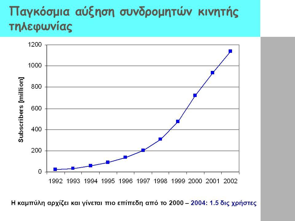 Παγκόσμια αύξηση συνδρομητών κινητής τηλεφωνίας