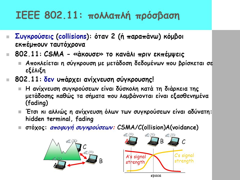 IEEE 802.11: πολλαπλή πρόσβαση
