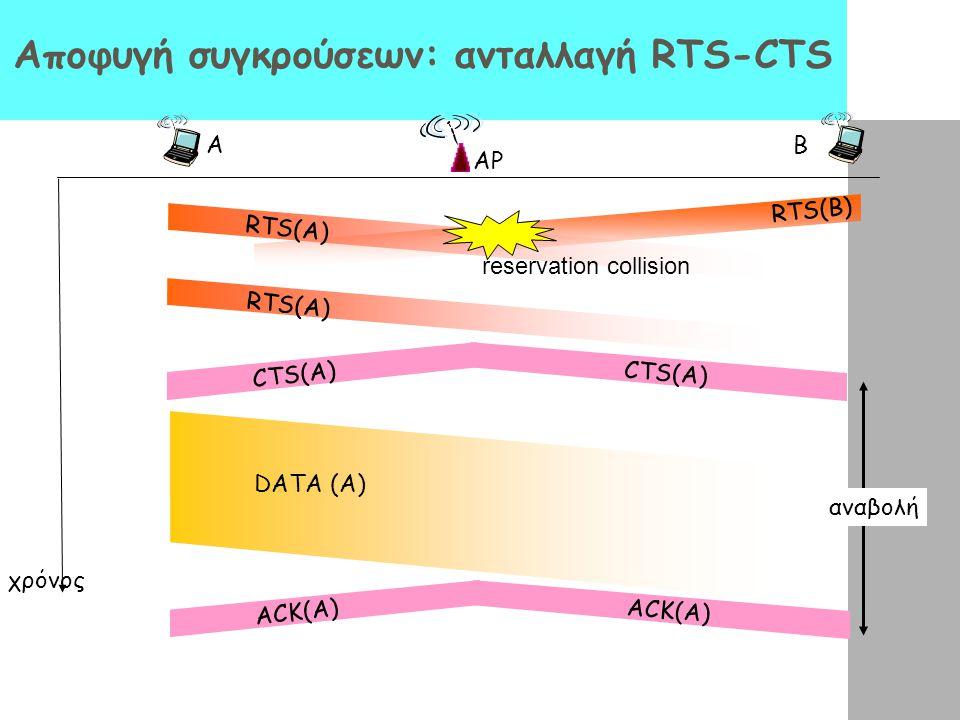 Αποφυγή συγκρούσεων: ανταλλαγή RTS-CTS