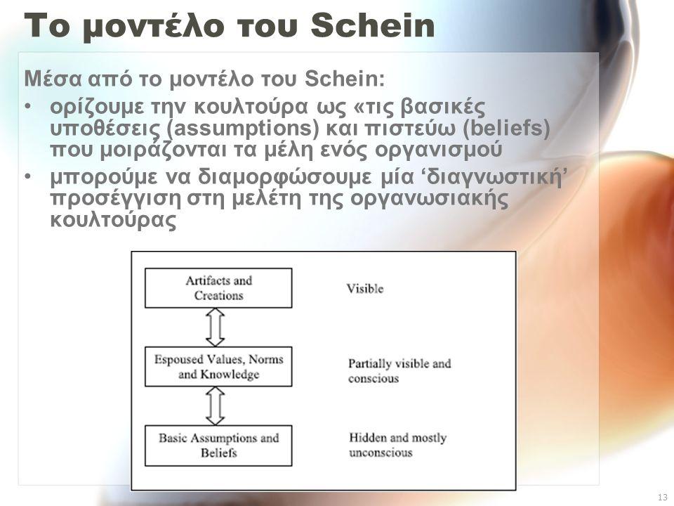 Το μοντέλο του Schein Μέσα από το μοντέλο του Schein: