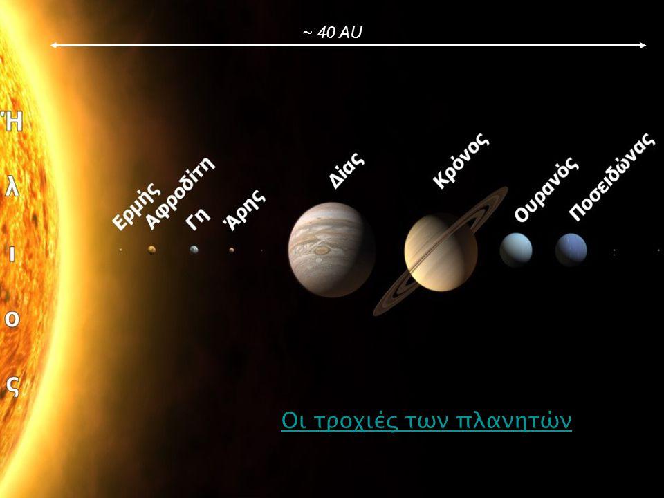 Οι τροχιές των πλανητών