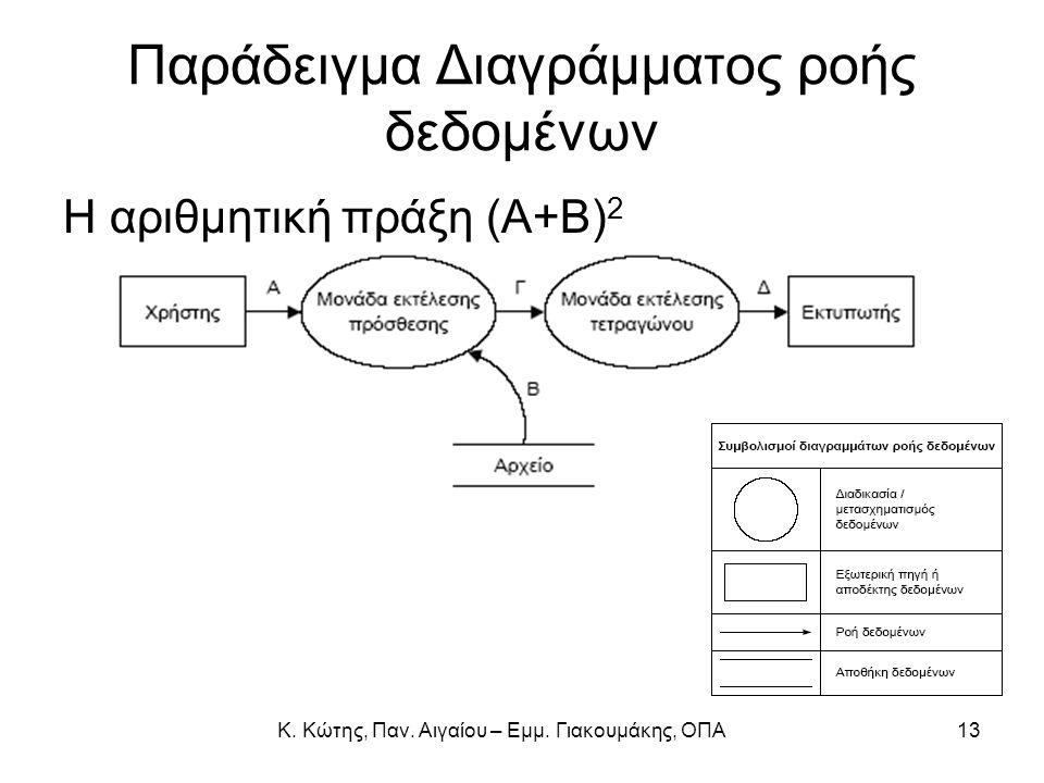Παράδειγμα Διαγράμματος ροής δεδομένων