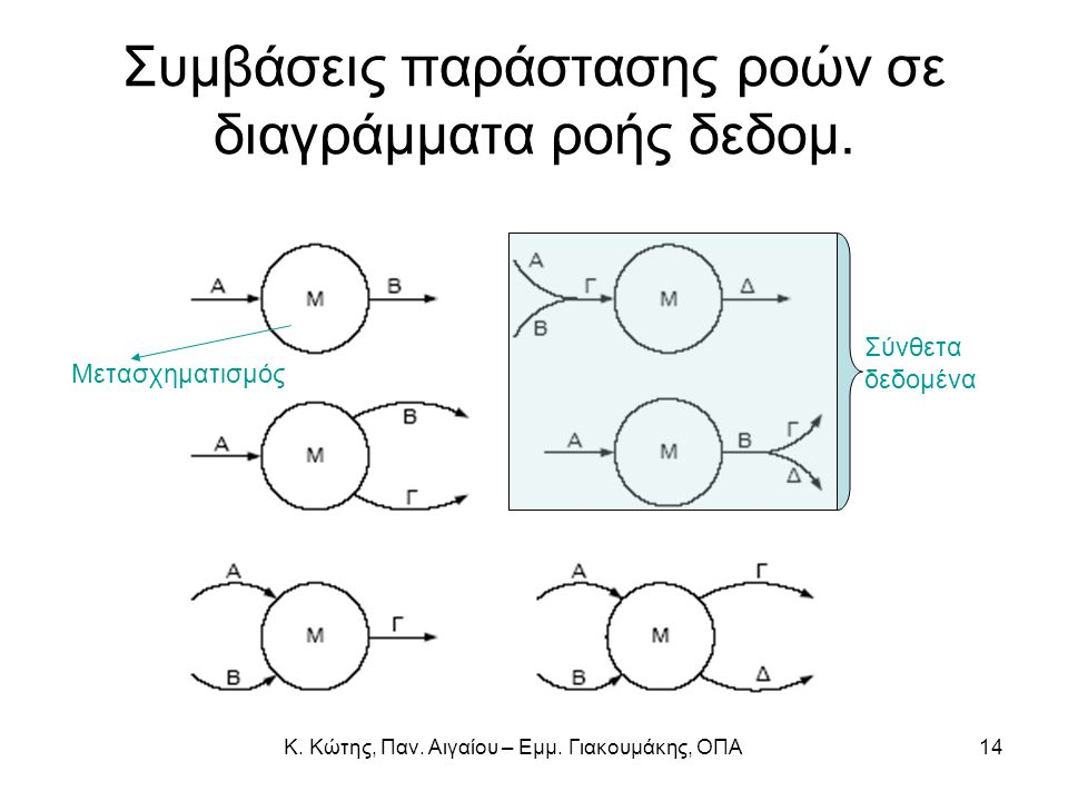 Συμβάσεις παράστασης ροών σε διαγράμματα ροής δεδομ.