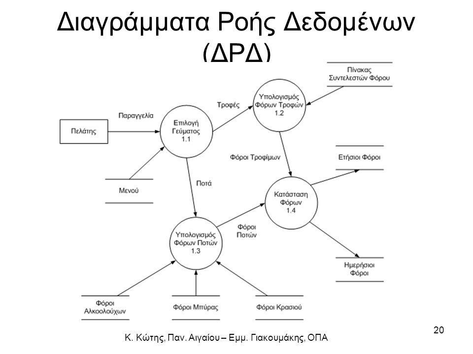 Διαγράμματα Ροής Δεδομένων (ΔΡΔ)