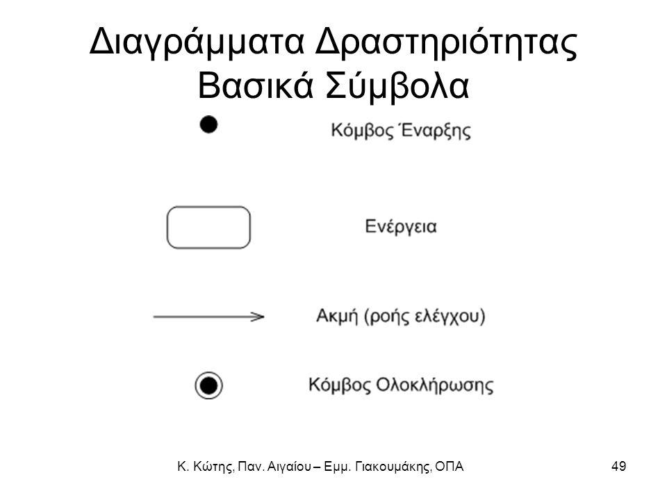 Διαγράμματα Δραστηριότητας Βασικά Σύμβολα