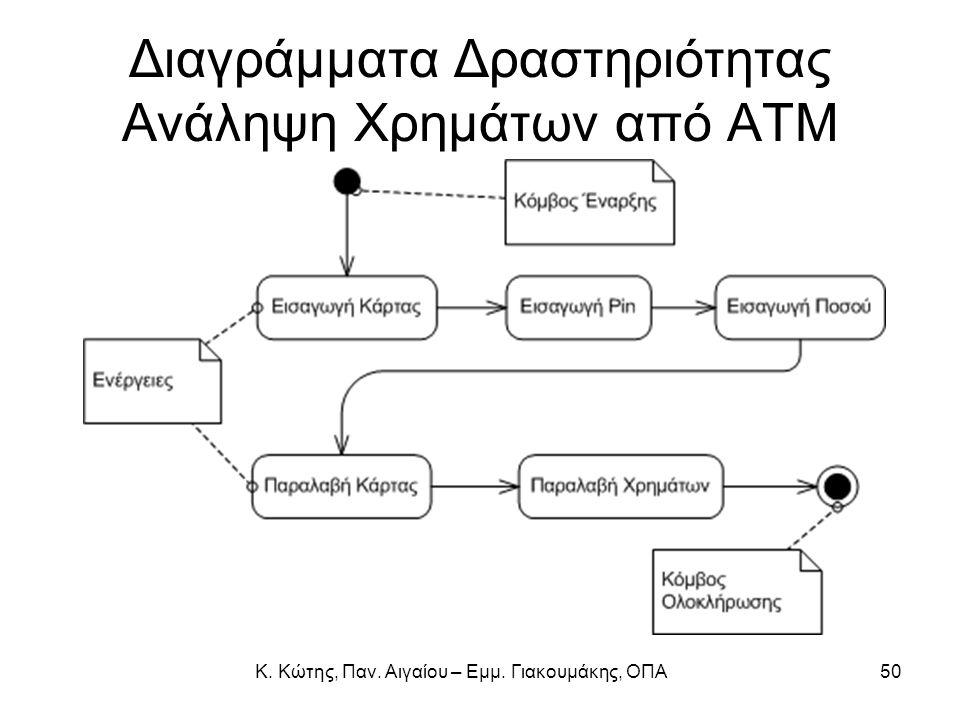 Διαγράμματα Δραστηριότητας Ανάληψη Χρημάτων από ΑΤΜ