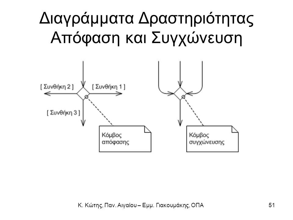 Διαγράμματα Δραστηριότητας Απόφαση και Συγχώνευση
