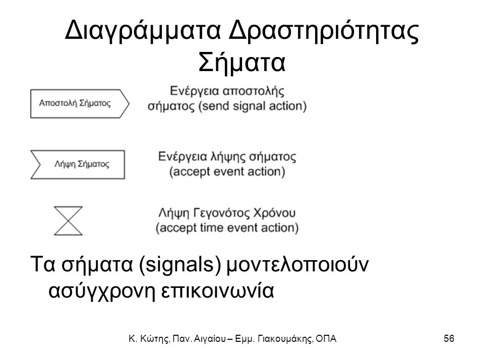 Διαγράμματα Δραστηριότητας Σήματα