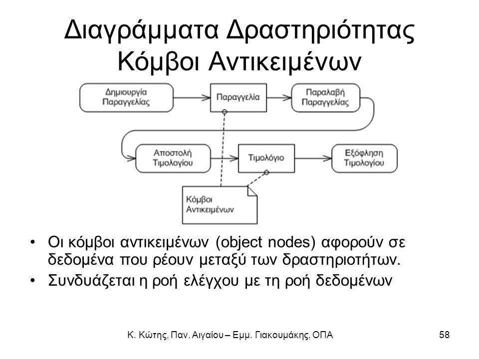 Διαγράμματα Δραστηριότητας Κόμβοι Αντικειμένων