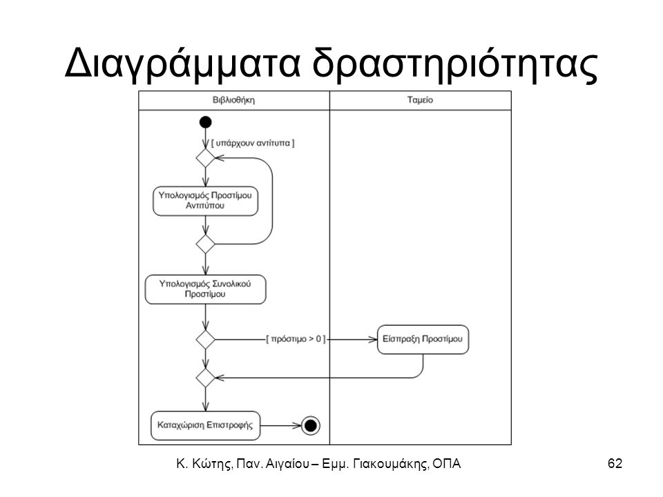 Διαγράμματα δραστηριότητας