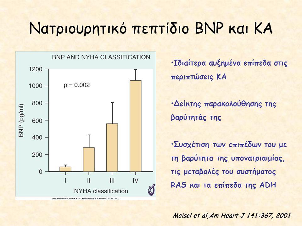 Νατριουρητικό πεπτίδιο BNP και ΚΑ