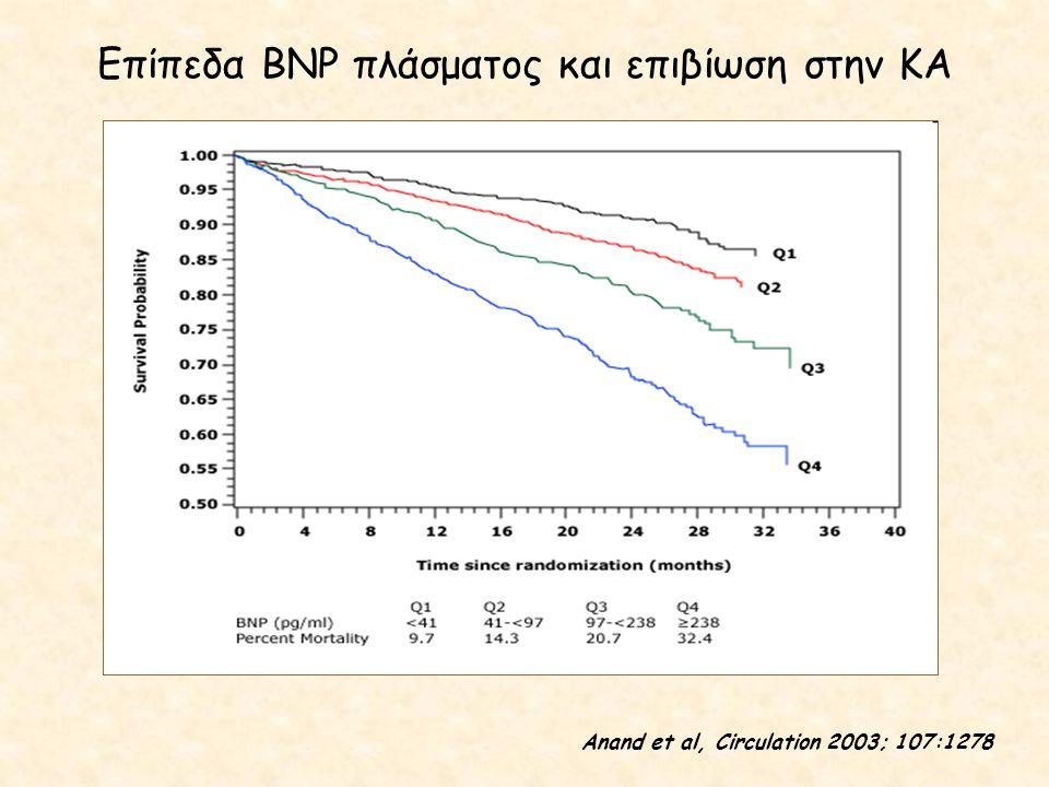 Επίπεδα BNP πλάσματος και επιβίωση στην ΚΑ