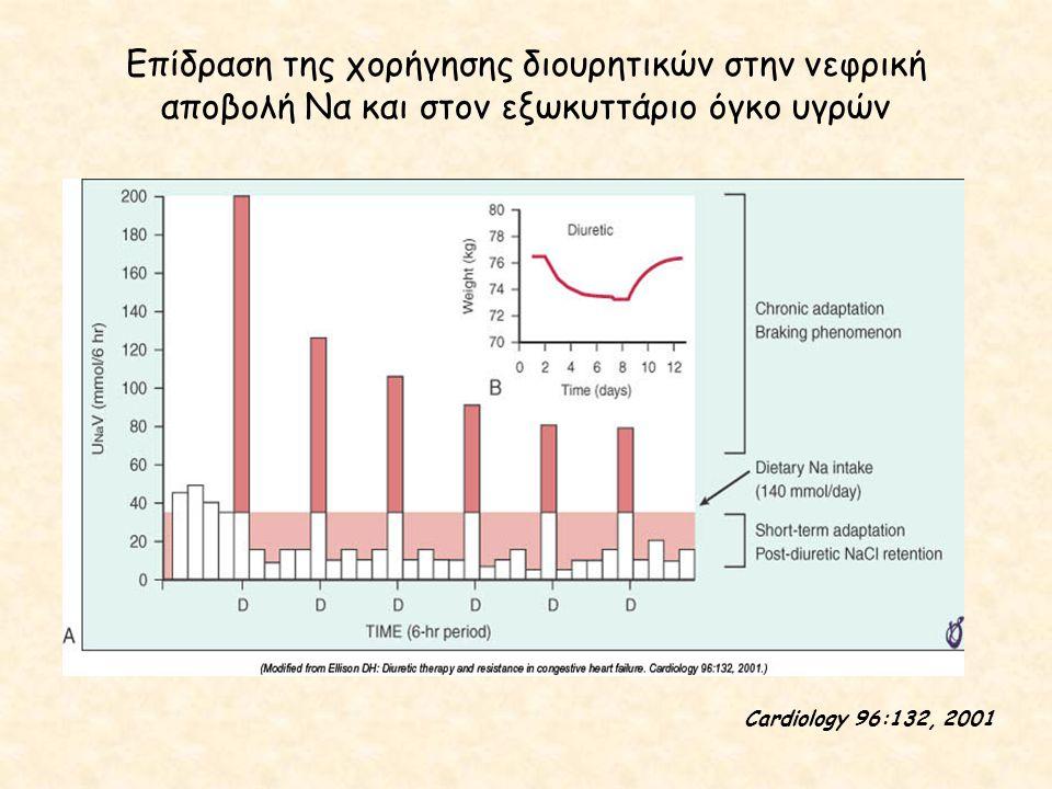 Επίδραση της χορήγησης διουρητικών στην νεφρική αποβολή Να και στον εξωκυττάριο όγκο υγρών