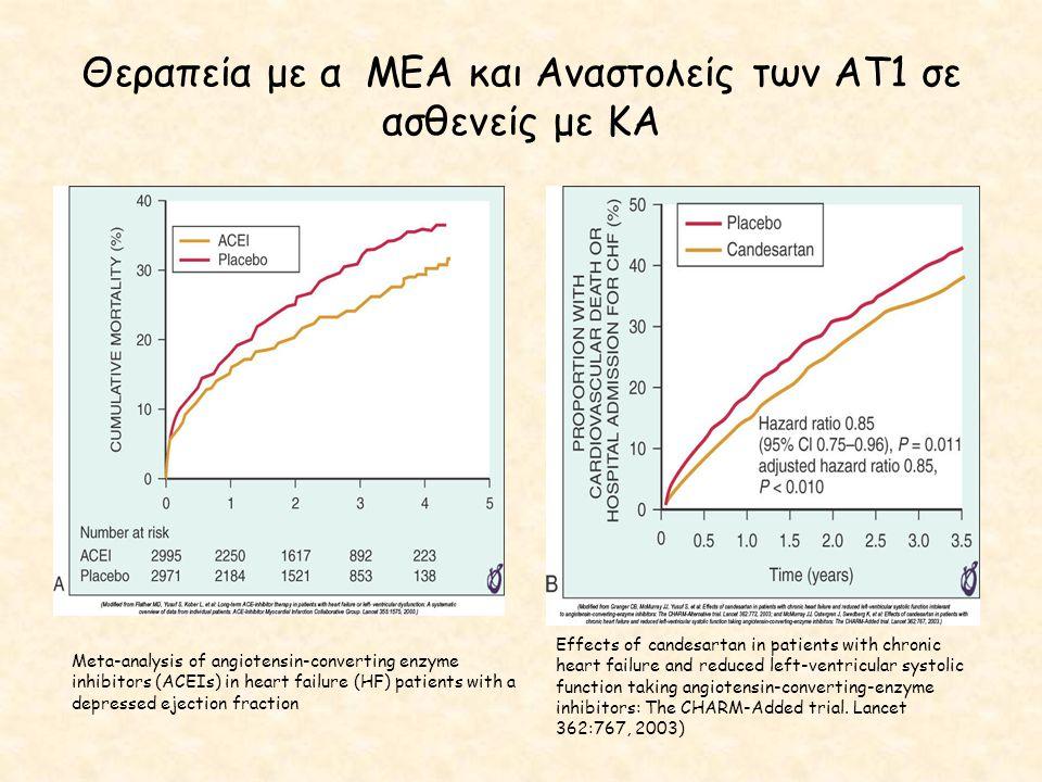 Θεραπεία με α ΜΕΑ και Αναστολείς των ΑΤ1 σε ασθενείς με ΚΑ