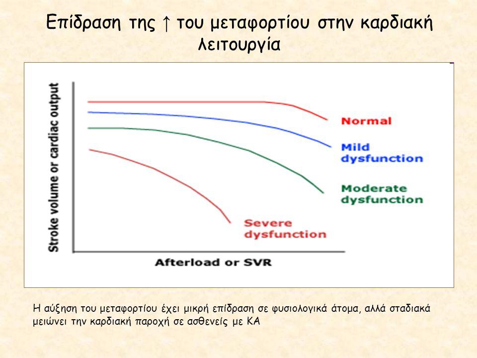 Επίδραση της ↑ του μεταφορτίου στην καρδιακή λειτουργία
