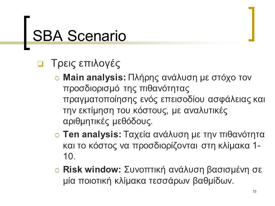 SBA Scenario Τρεις επιλογές