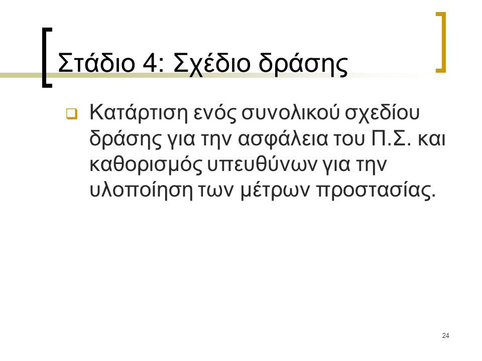 Στάδιο 4: Σχέδιο δράσης