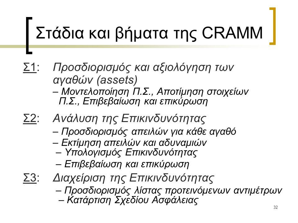 Στάδια και βήματα της CRAMM