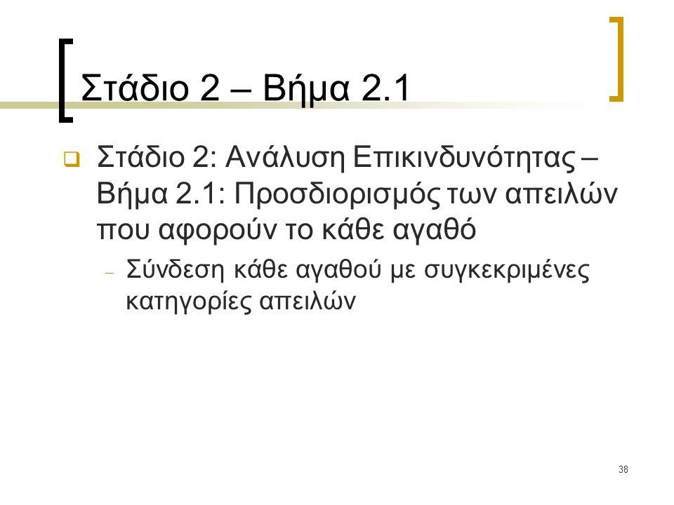 Στάδιο 2 – Βήμα 2.1 Στάδιο 2: Ανάλυση Επικινδυνότητας – Βήμα 2.1: Προσδιορισμός των απειλών που αφορούν το κάθε αγαθό.