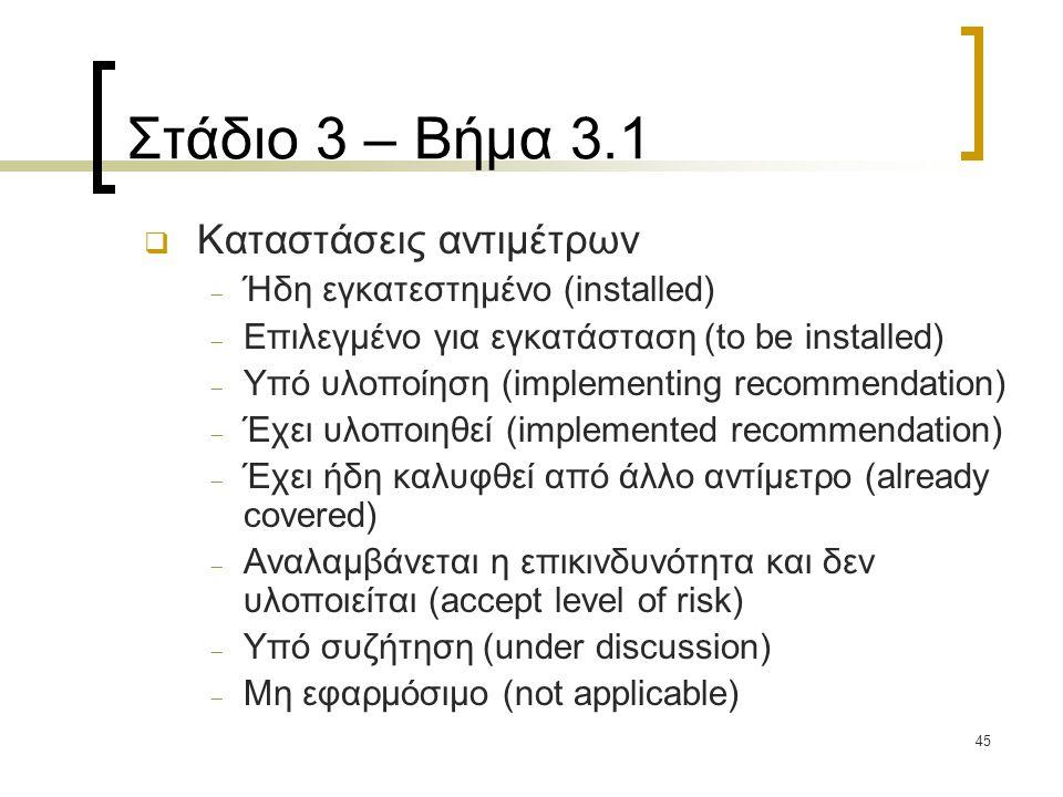 Στάδιο 3 – Βήμα 3.1 Καταστάσεις αντιμέτρων